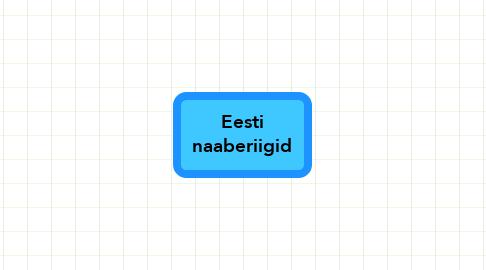 Mind Map: Eesti naaberiigid