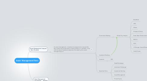 Mind Map: Asset  Management Firms