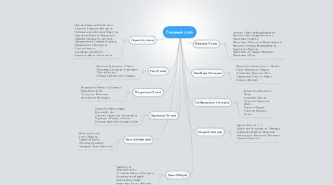 Mind Map: Главный стол