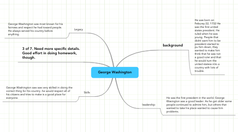 Mind Map: George Washington