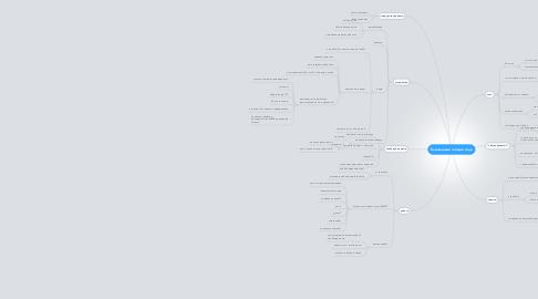 Mind Map: Ближайшие четыре года