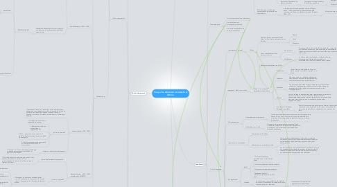 Mind Map: Copy of La educación a través de la historia.