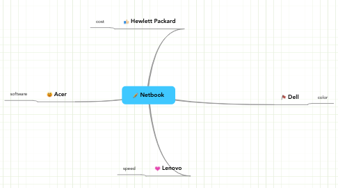 Mind Map: Netbook