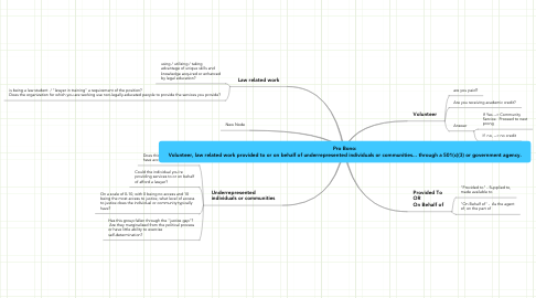 Mind Map: Pro Bono: Volunteer, law related work provided to or on behalf of underrepresented individuals or communities... through a 501(c)(3) or government agency.
