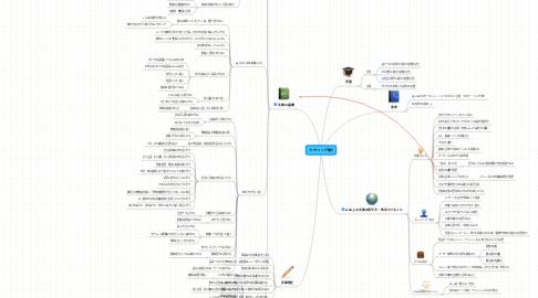 Mind Map: ライティング能力