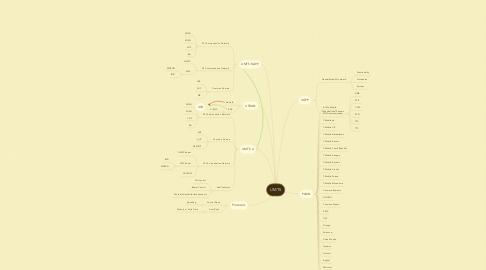 Mind Map: UMTS