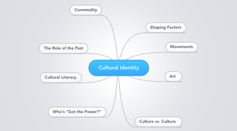 Mind Map: Cultural Identity