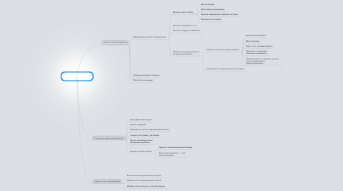 Mind Map: Как провести клевое мероприятие
