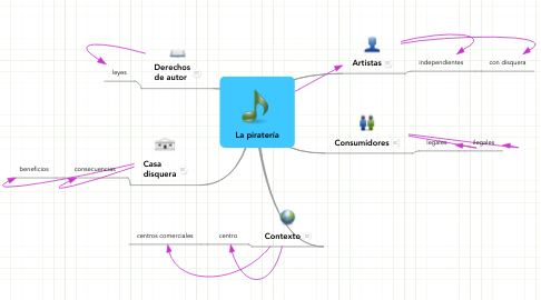Mind Map: La piratería