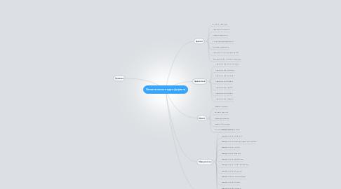 Mind Map: Семантическое ядро Директа