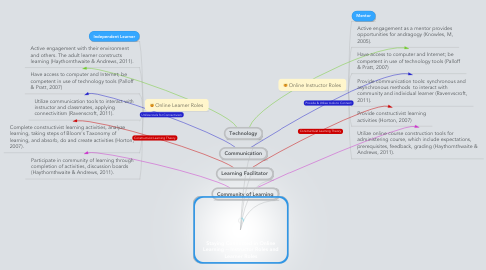 Mind Map: Staying Connected in Online