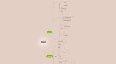 Mind Map: PRRD