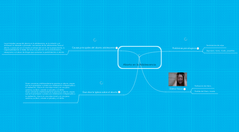 Mind Map: Aborto en la Adolescencia