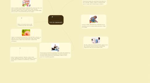 Mind Map: TIPS DE EMBARAZO