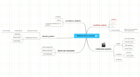 Mind Map: Nadaismo Arte y consumo