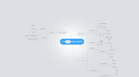 Mind Map: המגוון בטבע - כיתה ב