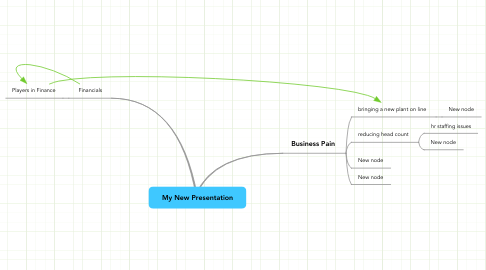 Mind Map: My New Presentation