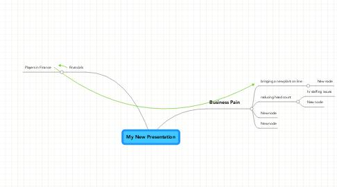 Mind Map: My New Presentation