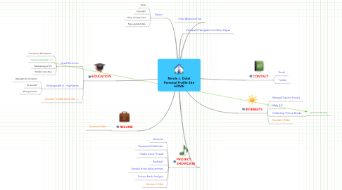Mind Map: Nicole J. Dolat Personal Profile Site HOME
