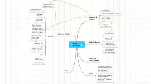 Mind Map: Wikis & Visualization