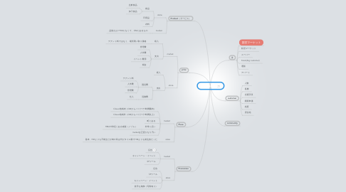 Mind Map: Competitor