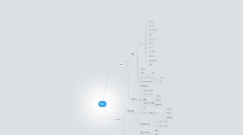 Mind Map: Place