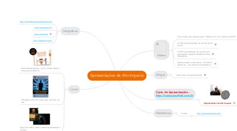 Mind Map: Apresentações de Alto Impacto