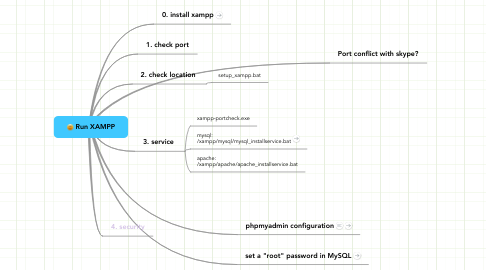 Mind Map: Run XAMPP