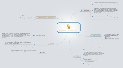 Mind Map: RESORTES HELICOIDALES