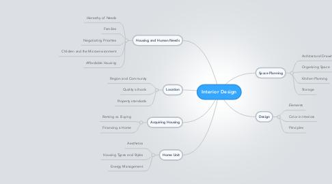 Mind Map: Interior Design
