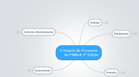 Mind Map: 5 Grupos de Processos      do PMBoK 5ª Edição