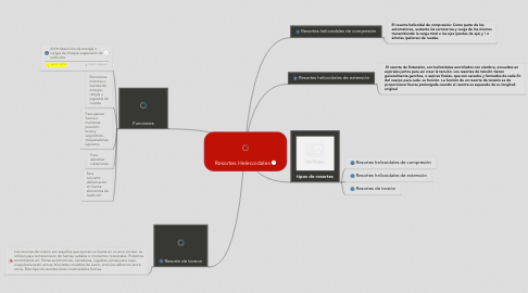Mind Map: Resortes Helecoidales