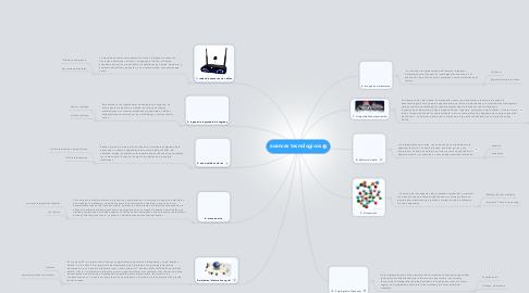 Mind Map: avances tecnologicos