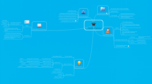 Mind Map: Theories of Learning