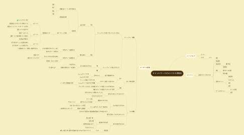 Mind Map: チャットワークのビジネス活用術