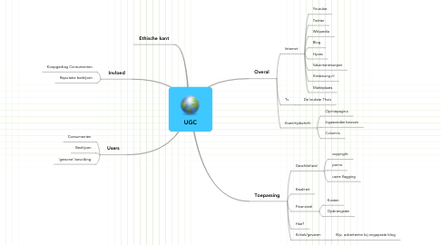 Mind Map: UGC