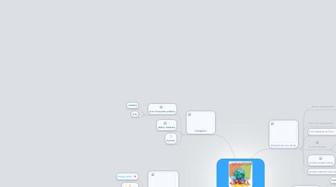 Mind Map: Como disminuir EL CALENTAMIENTO GLOBAL