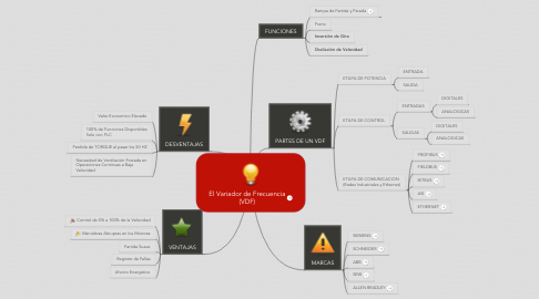Mind Map: El Variador de Frecuencia (VDF)