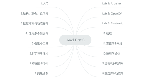 Mind Map: Head First C