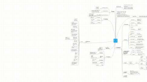 Mind Map: TGP Geral