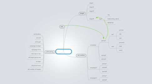 Mind Map: Ad-Backend