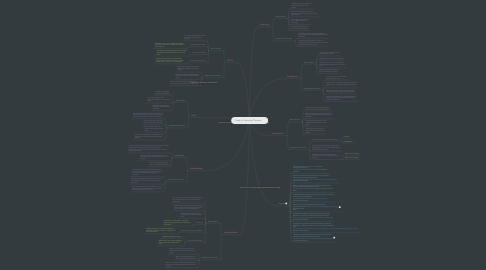 Mind Map: Copy of Learning Theories