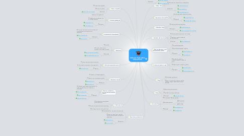 Mind Map: WEB 2.0 Y SUS USOS EDUCATIVOS