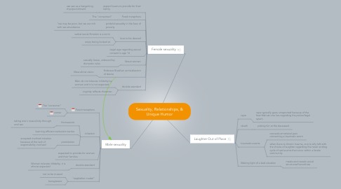 Mind Map: Sexuality, Relationships, & Unique Humor