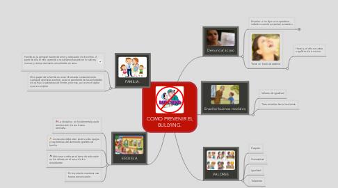 Mind Map: COMO PREVENIR EL BULLYING.