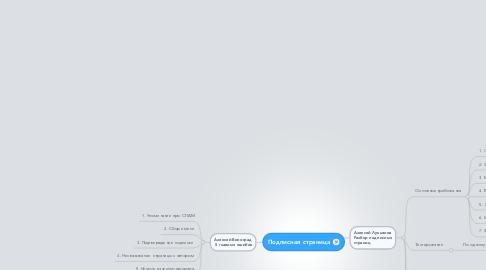 Mind Map: Подписная страница