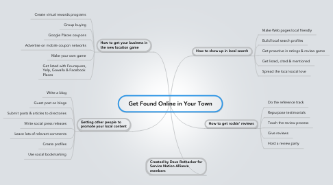 Mind Map: Get Found Online in Your Town