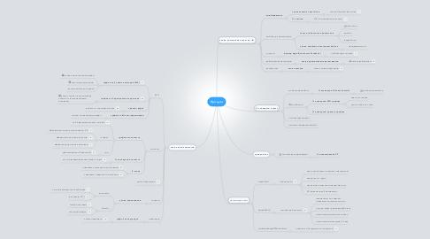 Mind Map: Продукт