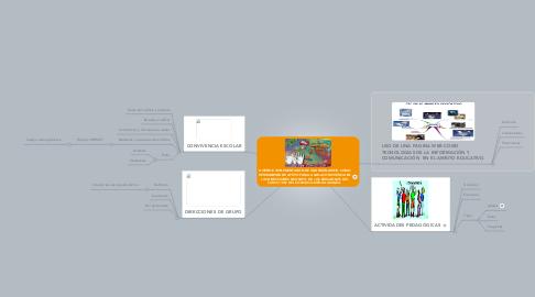 Mind Map: DISEÑO E IMPLEMENTACIÓN DE UNA PÁGINA WEB, COMO HERRAMIENTA DE APOYO PARA LA SANA CONVIVENCIA EN LAS DIRECCIONES DE GRUPO  DE LOS EDUCANDOS DEL CURSO 1001 DEL COLEGIO QUIROGA ALIANZA.