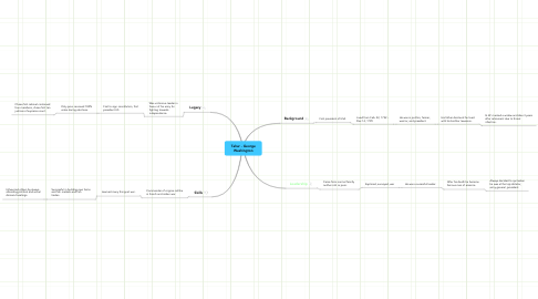 Mind Map: Tahar - George
